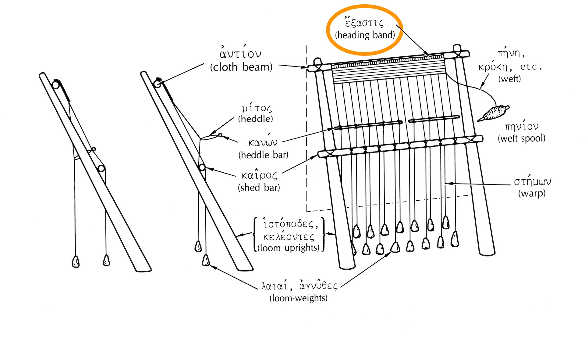 Line drawing of a reconstruction of an ancient Greek upright warp-weighted loom, with the label for the heading band highlighted.
